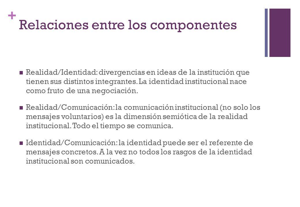 + Relaciones entre los componentes Realidad/Identidad: divergencias en ideas de la institución que tienen sus distintos integrantes. La identidad inst