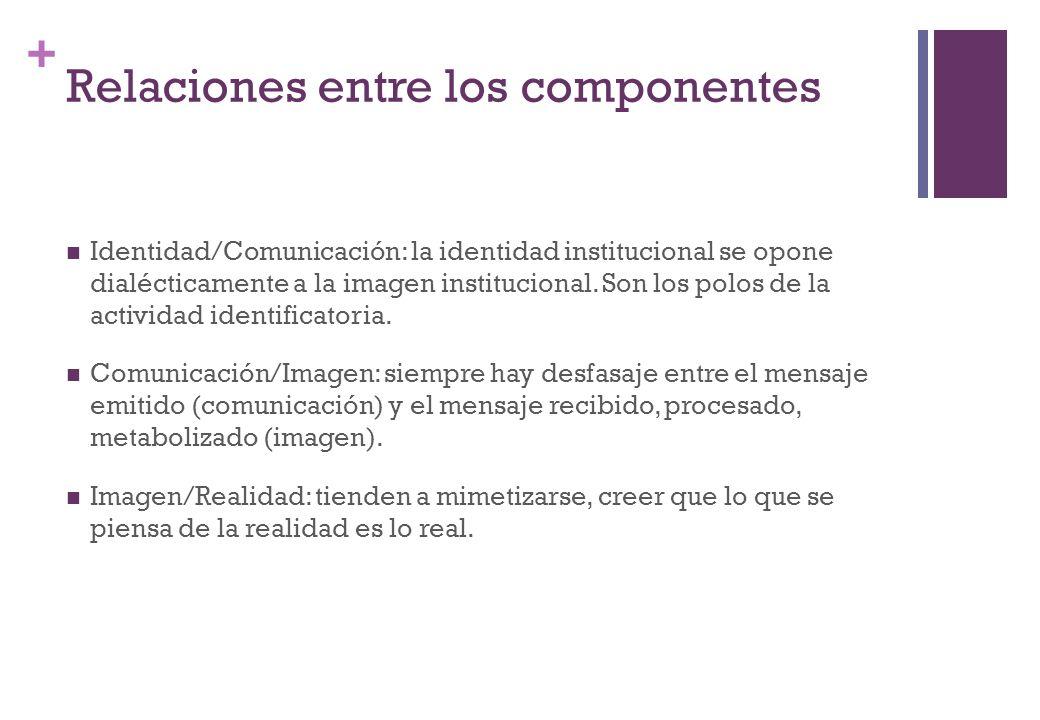 + Relaciones entre los componentes Identidad/Comunicación: la identidad institucional se opone dialécticamente a la imagen institucional. Son los polo