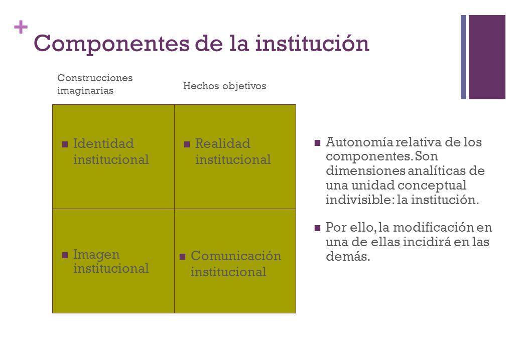 + Componentes de la institución Identidad institucional Realidad institucional Comunicación institucional Imagen institucional Autonomía relativa de l