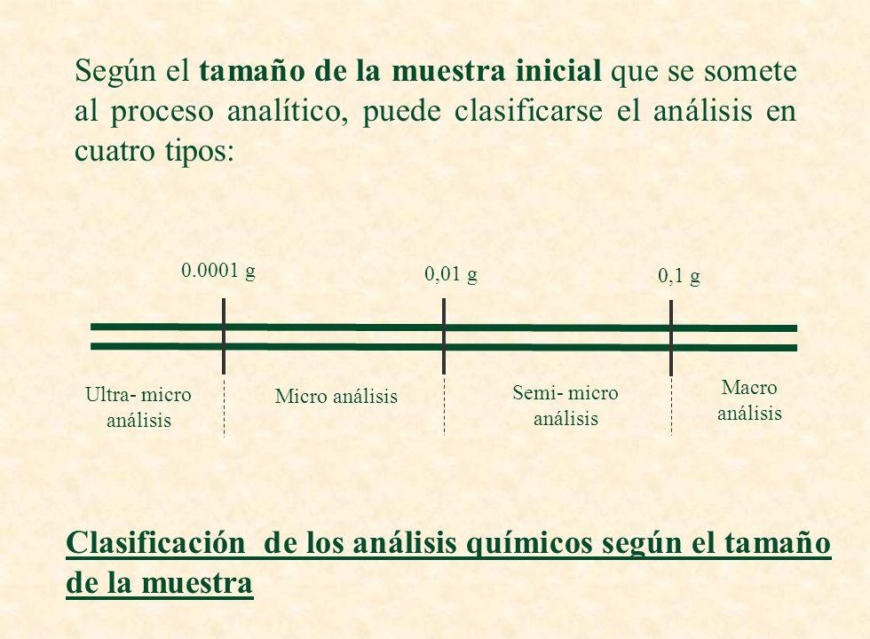 Inorgánico ANÁLISIS Bioquímico Orgánico ANÁLITO Tipos de análisis según la naturaleza de la muestra y de los analitos