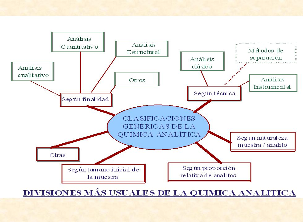 Mag. Elizabeth Arancibia Araya Introducción ¿Qué métodos son utilizados en el análisis cuantitativo? §Gravimétricos §Volumétricos §Absorción de energí