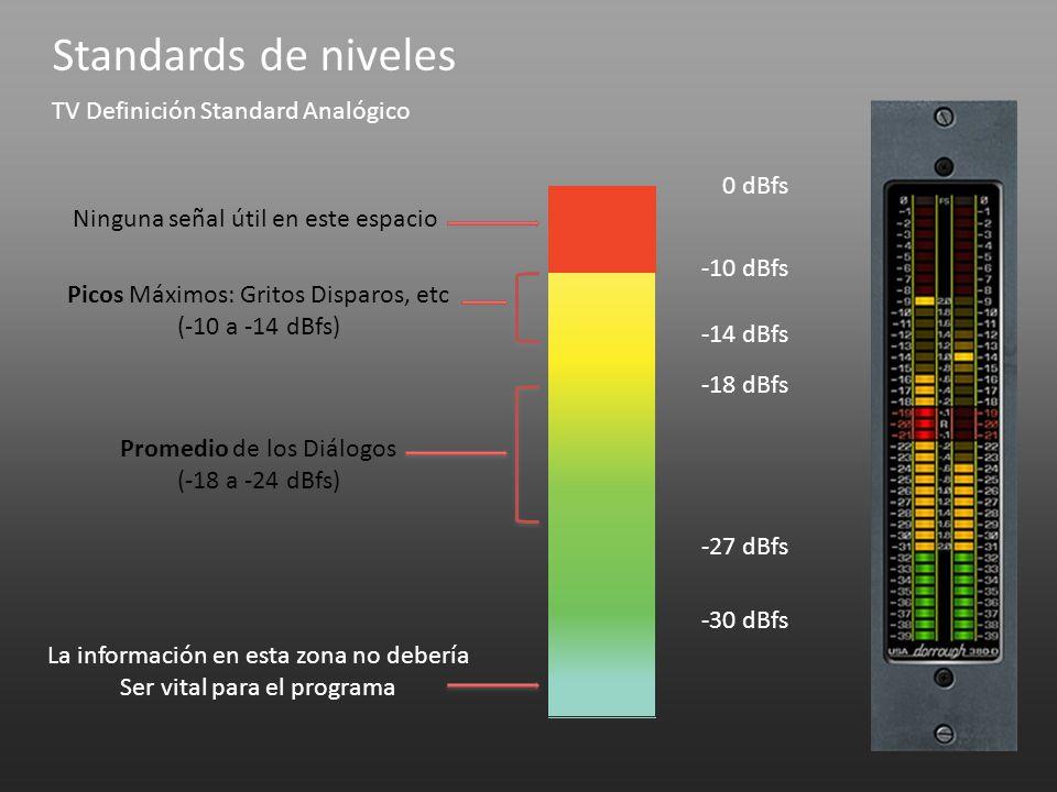 Standards de niveles 0 dBfs -10 dBfs -14 dBfs -18 dBfs -27 dBfs -30 dBfs TV Definición Standard Analógico Ninguna señal útil en este espacio Picos Máx