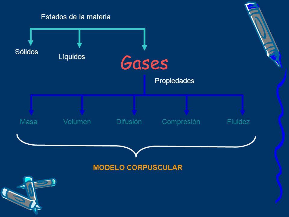 Gases Líquidos Sólidos Estados de la materia MasaVolumenDifusiónCompresiónFluidez Propiedades MODELO CORPUSCULAR