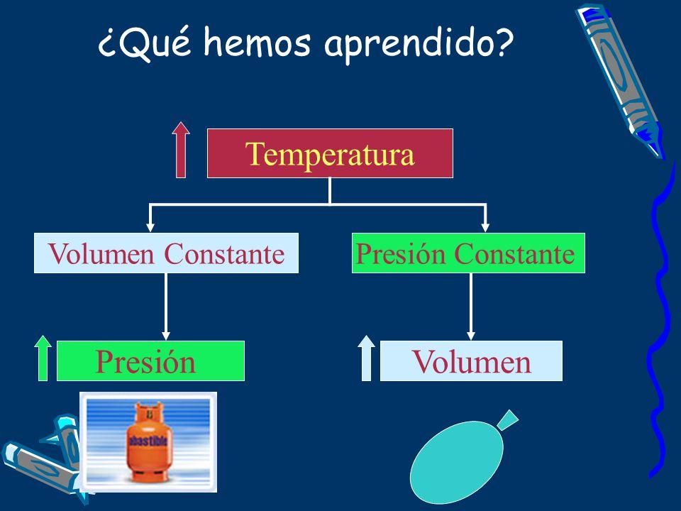 ¿Qué hemos aprendido? PresiónVolumen Temperatura Volumen ConstantePresión Constante