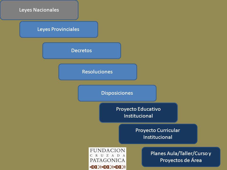 Leyes Provinciales Decretos Resoluciones Disposiciones Proyecto Educativo Institucional Leyes Nacionales Proyecto Curricular Institucional Planes Aula/Taller/Curso y Proyectos de Área