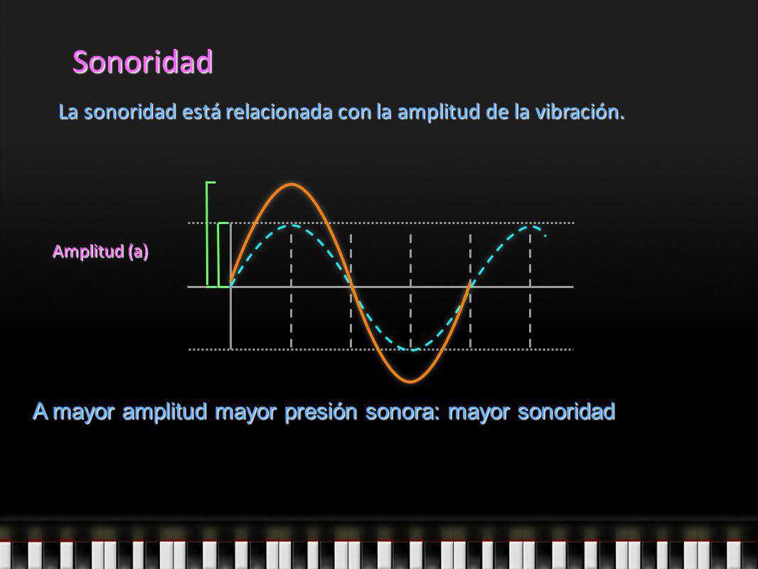 Sonoridad La sonoridad está relacionada con la amplitud de la vibración. Amplitud (a) A mayor amplitud mayor presión sonora: mayor sonoridad