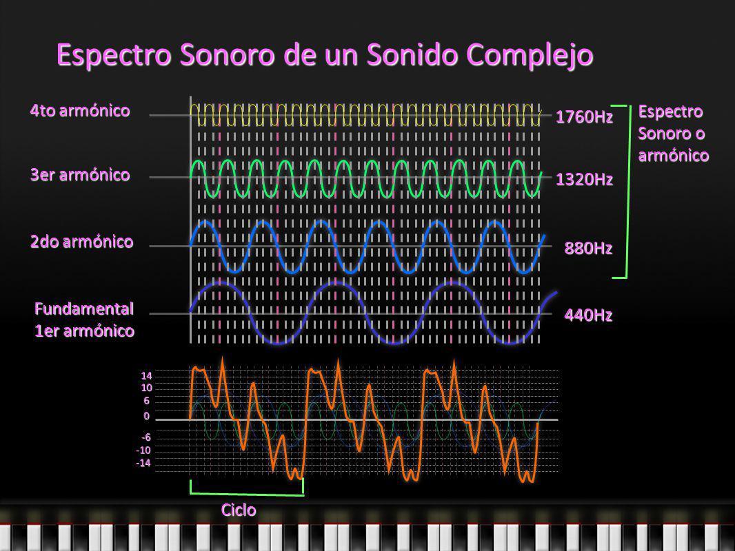 Espectro Sonoro de un Sonido Complejo 440Hz 880Hz 1320Hz 1760Hz 10 6 0 -6 -10 14 -14 Ciclo Fundamental 1er armónico 2do armónico 3er armónico 4to armó