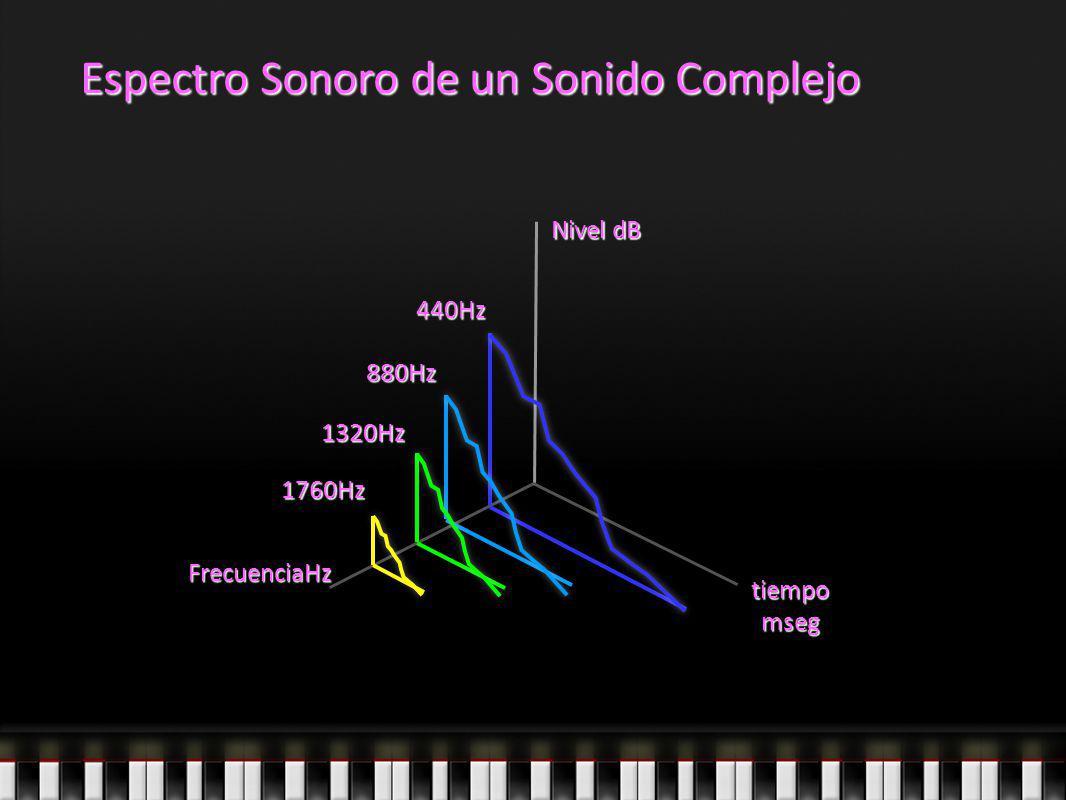 Espectro Sonoro de un Sonido Complejo 440Hz 880Hz 1320Hz 1760Hz FrecuenciaHz tiempo mseg Nivel dB