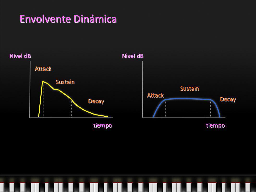 Envolvente Dinámica tiempo Nivel dB tiempo Attack Sustain Decay Decay Sustain Attack