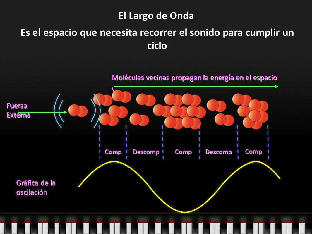 El Largo de Onda Fuerza Externa Moléculas vecinas propagan la energía en el espacio \ CompComp Comp DescompDescomp Gráfica de la oscilación Es el espa