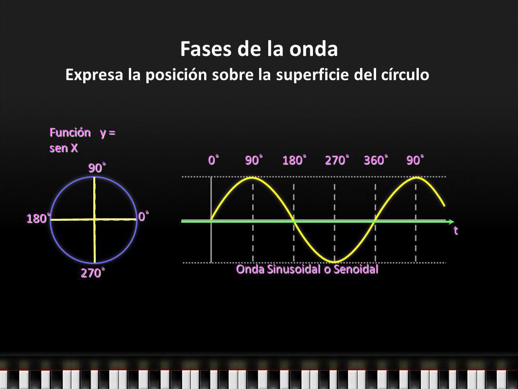 Fases de la onda Función y = sen X 0˚ 90˚ 270˚0˚90˚180˚270˚360˚90˚ Onda Sinusoidal o Senoidal Expresa la posición sobre la superficie del círculo 180˚