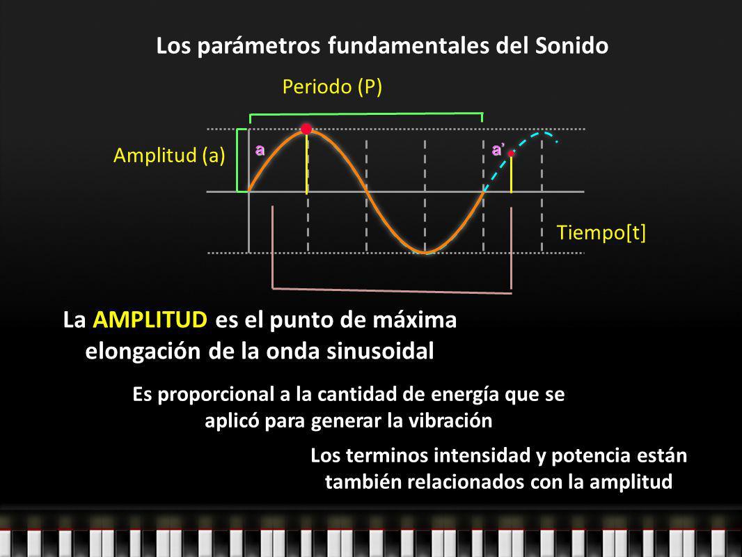 Los parámetros fundamentales del Sonido Periodo (P) Amplitud (a) aa Tiempo[t] La AMPLITUD es el punto de máxima elongación de la onda sinusoidal Es pr