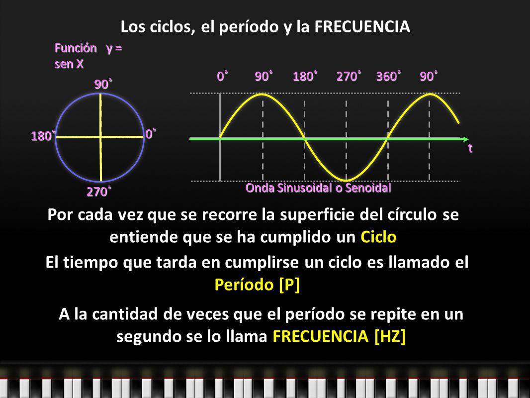 Los ciclos, el período y la FRECUENCIA Función y = sen X 0˚ 90˚ 270˚0˚90˚180˚270˚360˚90˚ Onda Sinusoidal o Senoidal Por cada vez que se recorre la sup