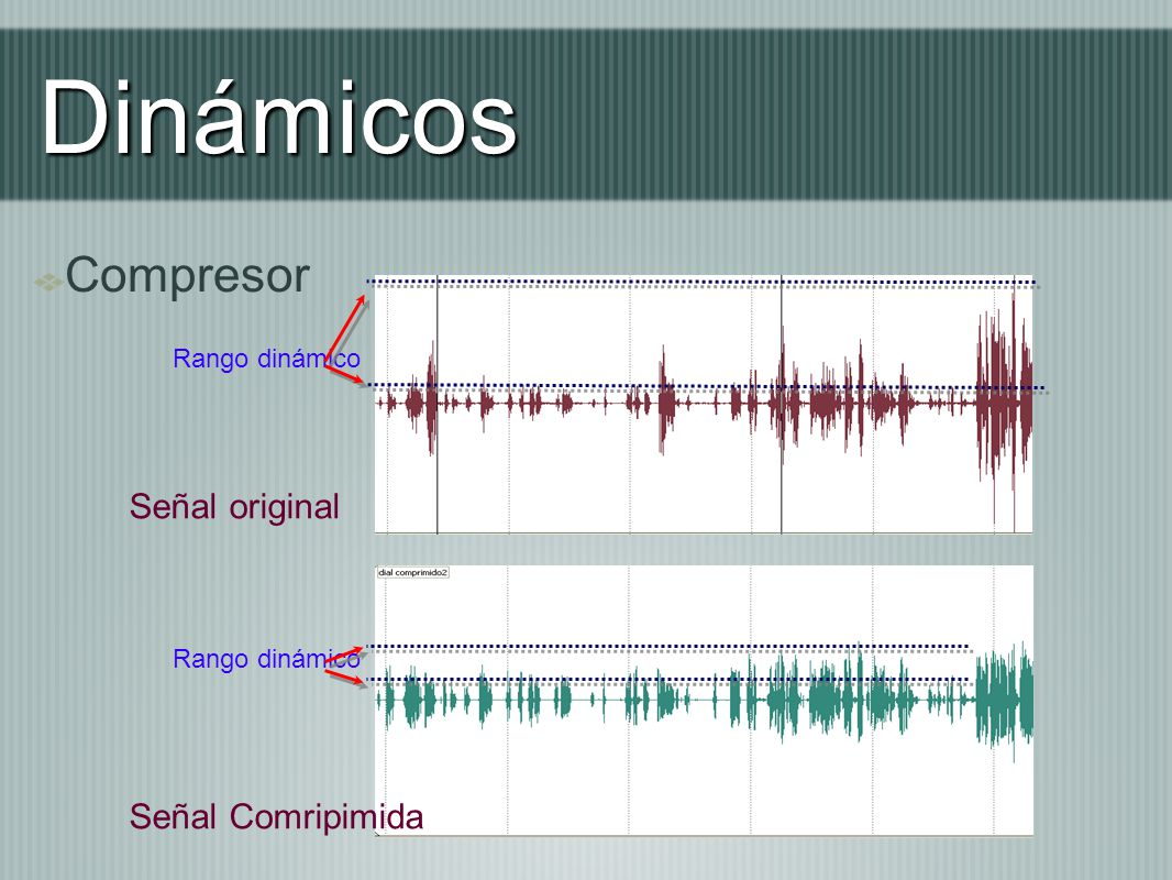 Dinámicos Compresor Señal original Señal Comripimida Rango dinámico