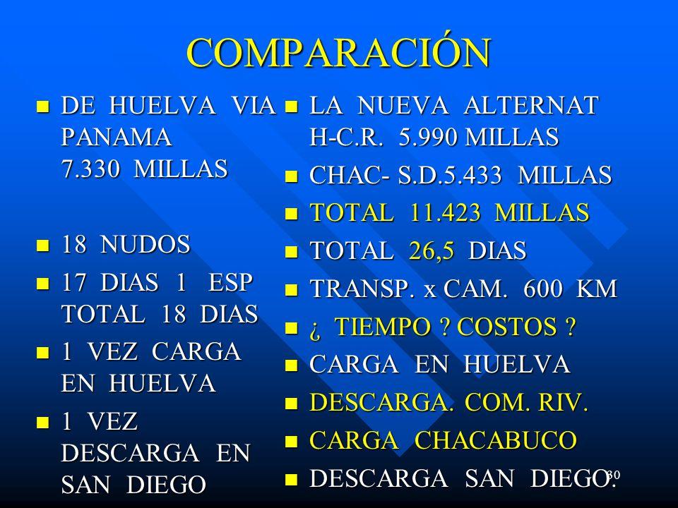COMPARACIÓN DE HUELVA VIA PANAMA 7.330 MILLAS DE HUELVA VIA PANAMA 7.330 MILLAS 18 NUDOS 18 NUDOS 17 DIAS 1 ESP TOTAL 18 DIAS 17 DIAS 1 ESP TOTAL 18 D