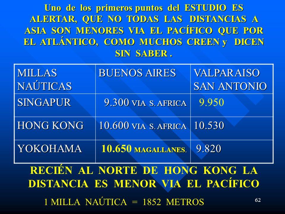 62 MILLAS NAÚTICAS BUENOS AIRES VALPARAISO SAN ANTONIO SINGAPUR 9.300 VIA S. AFRICA 9.300 VIA S. AFRICA 9.950 HONG KONG 10.600 VIA S. AFRICA 10.530 YO