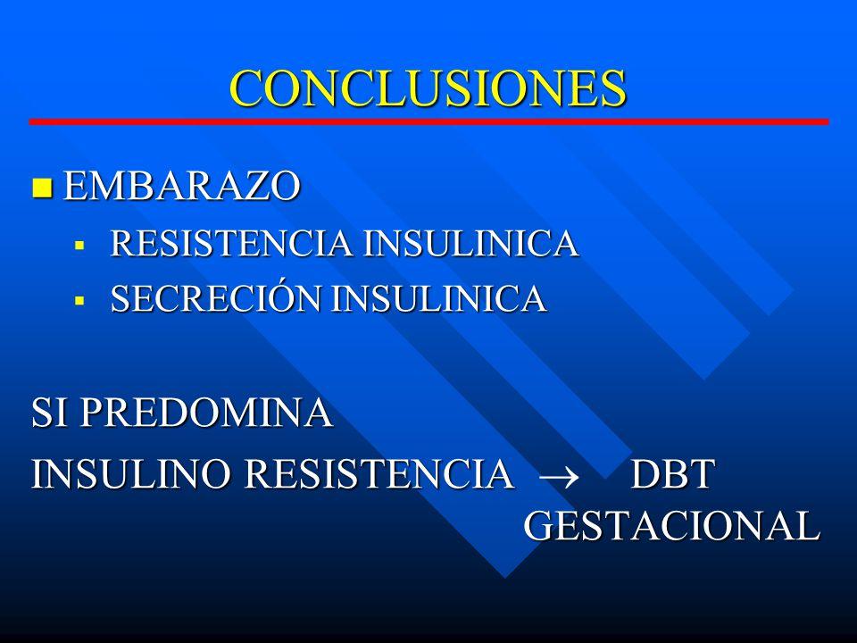 CONCLUSIONES EMBARAZO EMBARAZO RESISTENCIA INSULINICA RESISTENCIA INSULINICA SECRECIÓN INSULINICA SECRECIÓN INSULINICA SI PREDOMINA INSULINO RESISTENCIA DBT GESTACIONAL