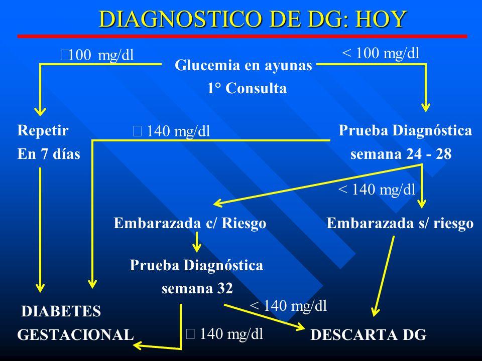 DIAGNOSTICO DE DG: HOY Glucemia en ayunas 1° Consulta Repetir Prueba Diagnóstica En 7 días semana 24 - 28 Embarazada c/ Riesgo Embarazada s/ riesgo Prueba Diagnóstica semana 32 DIABETES GESTACIONAL DESCARTA DG 100 mg/dl < 100 mg/dl < 140 mg/dl mg/dl < 140 mg/dl 140 mg/dl