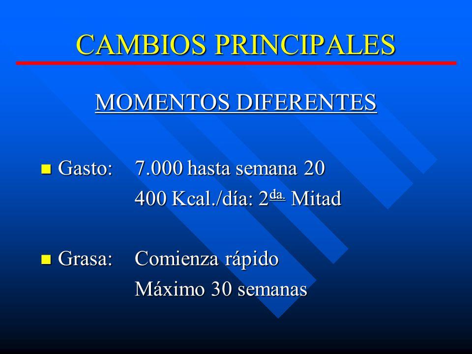 CAMBIOS PRINCIPALES MOMENTOS DIFERENTES Gasto: 7.000 hasta semana 20 Gasto: 7.000 hasta semana 20 400 Kcal./día: 2 da.