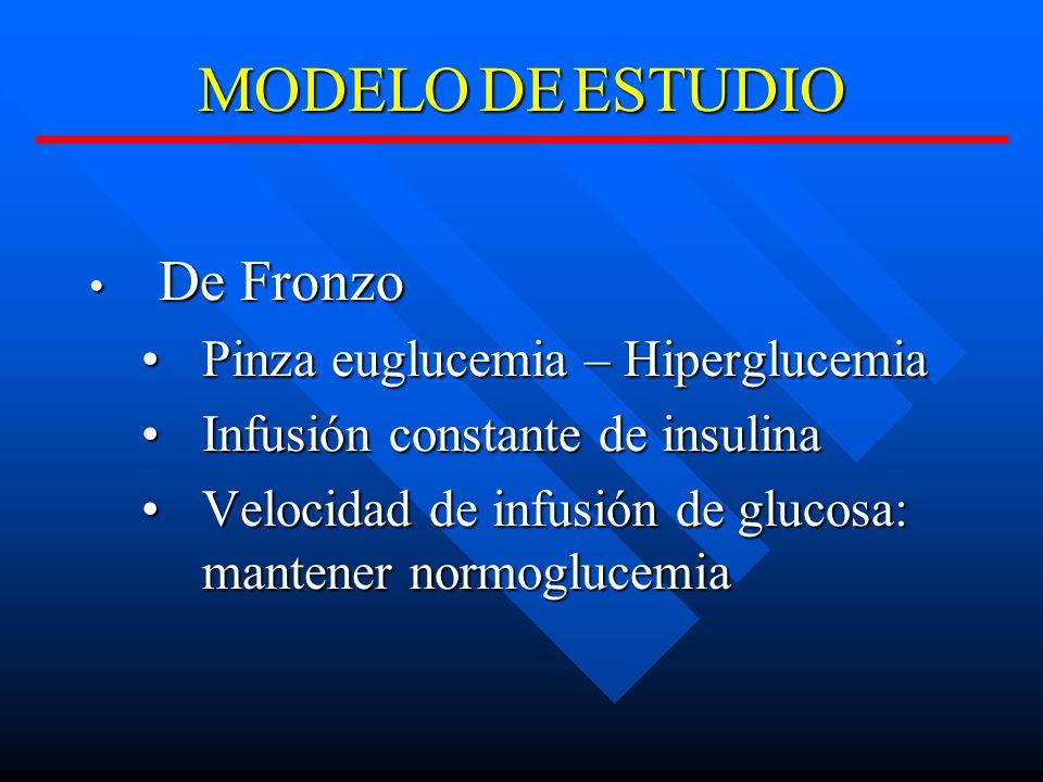 De Fronzo De Fronzo Pinza euglucemia – HiperglucemiaPinza euglucemia – Hiperglucemia Infusión constante de insulinaInfusión constante de insulina Velocidad de infusión de glucosa: mantener normoglucemiaVelocidad de infusión de glucosa: mantener normoglucemia MODELODEESTUDIO MODELO DE ESTUDIO