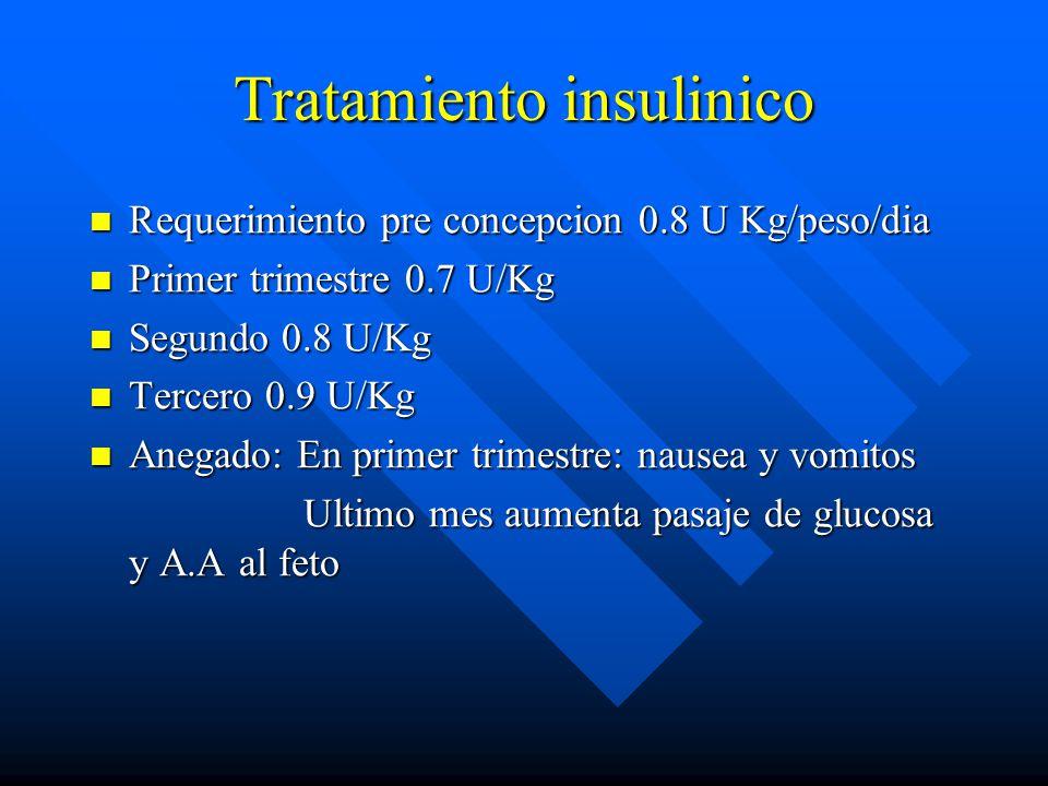 Tratamiento insulinico Requerimiento pre concepcion 0.8 U Kg/peso/dia Requerimiento pre concepcion 0.8 U Kg/peso/dia Primer trimestre 0.7 U/Kg Primer trimestre 0.7 U/Kg Segundo 0.8 U/Kg Segundo 0.8 U/Kg Tercero 0.9 U/Kg Tercero 0.9 U/Kg Anegado: En primer trimestre: nausea y vomitos Anegado: En primer trimestre: nausea y vomitos Ultimo mes aumenta pasaje de glucosa y A.A al feto Ultimo mes aumenta pasaje de glucosa y A.A al feto