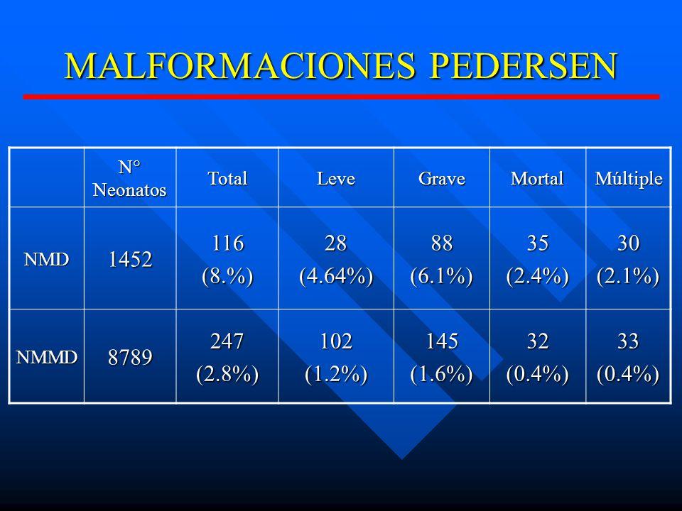 MALFORMACIONES PEDERSEN N° Neonatos TotalLeveGraveMortalMúltiple NMD1452116(8.%)28(4.64%)88(6.1%)35(2.4%)30(2.1%) NMMD8789247(2.8%)102(1.2%)145(1.6%)32(0.4%)33(0.4%)
