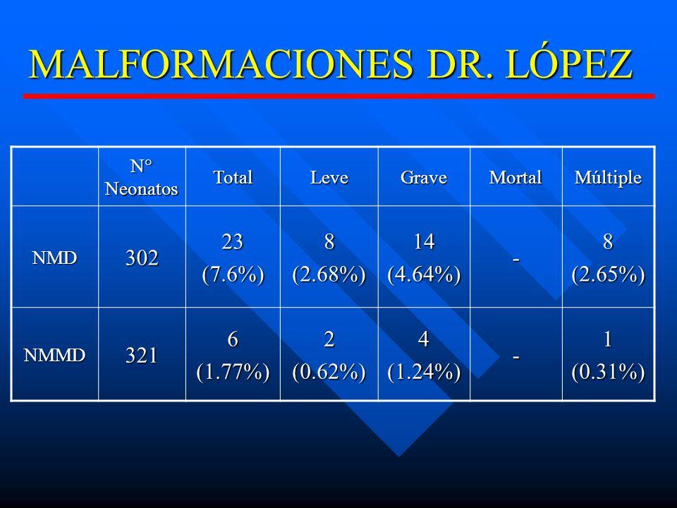 MALFORMACIONES DR.
