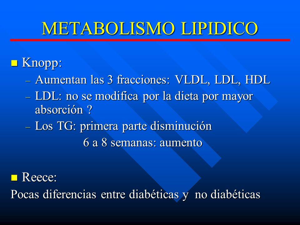 METABOLISMO LIPIDICO Knopp: Knopp: – Aumentan las 3 fracciones: VLDL, LDL, HDL – LDL: no se modifica por la dieta por mayor absorción .
