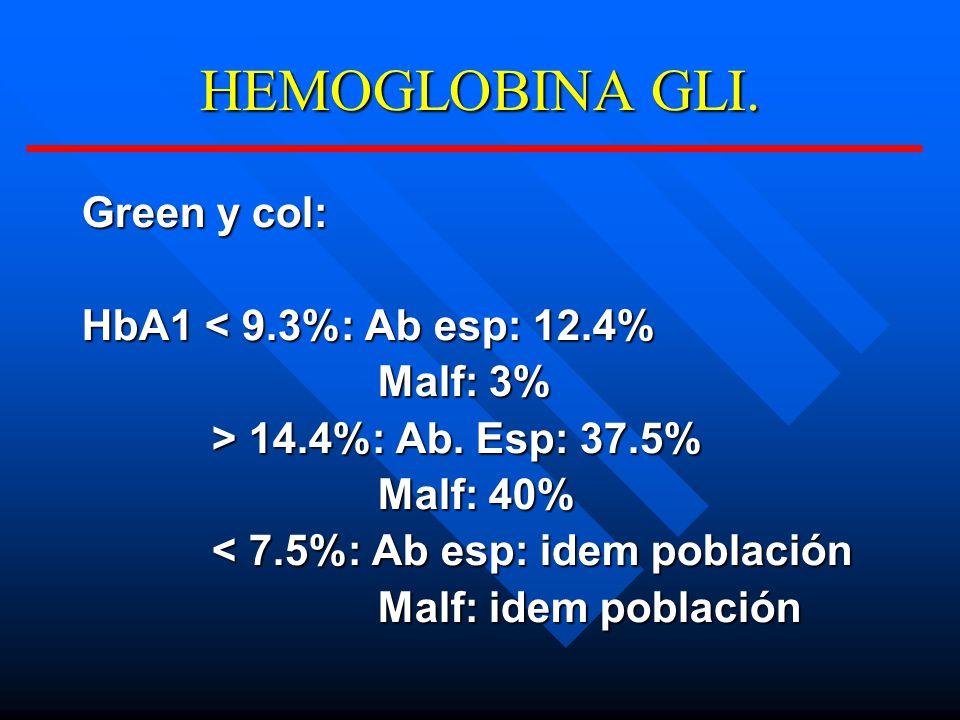 HEMOGLOBINA GLI.Green y col: HbA1 < 9.3%: Ab esp: 12.4% Malf: 3% Malf: 3% > 14.4%: Ab.