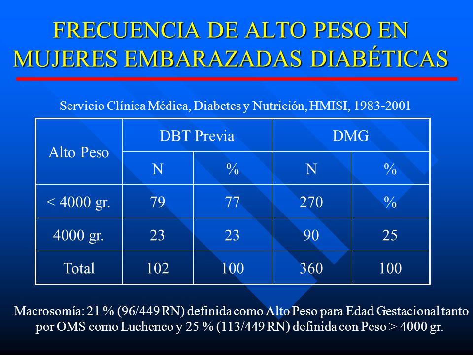 FRECUENCIA DE ALTO PESO EN MUJERES EMBARAZADAS DIABÉTICAS 100360100102Total 259023 4000 gr.