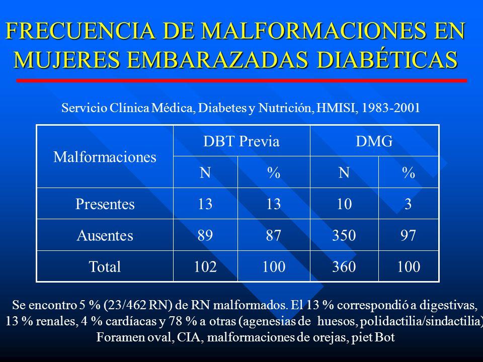 FRECUENCIA DE MALFORMACIONES EN MUJERES EMBARAZADAS DIABÉTICAS 100360100102Total 973508789Ausentes 31013 Presentes %N%N DMGDBT Previa Malformaciones Servicio Clínica Médica, Diabetes y Nutrición, HMISI, 1983-2001 Se encontro 5 % (23/462 RN) de RN malformados.