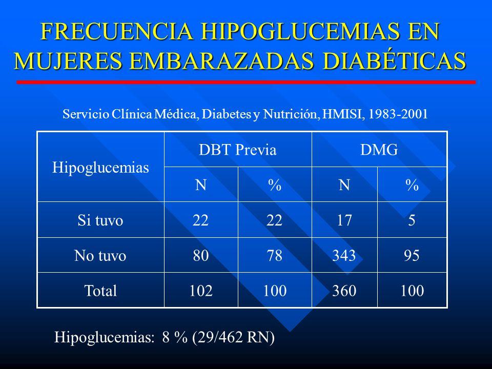FRECUENCIA HIPOGLUCEMIAS EN MUJERES EMBARAZADAS DIABÉTICAS 100360100102Total 953437880No tuvo 51722 Si tuvo %N%N DMGDBT Previa Hipoglucemias Servicio Clínica Médica, Diabetes y Nutrición, HMISI, 1983-2001 Hipoglucemias: 8 % (29/462 RN)
