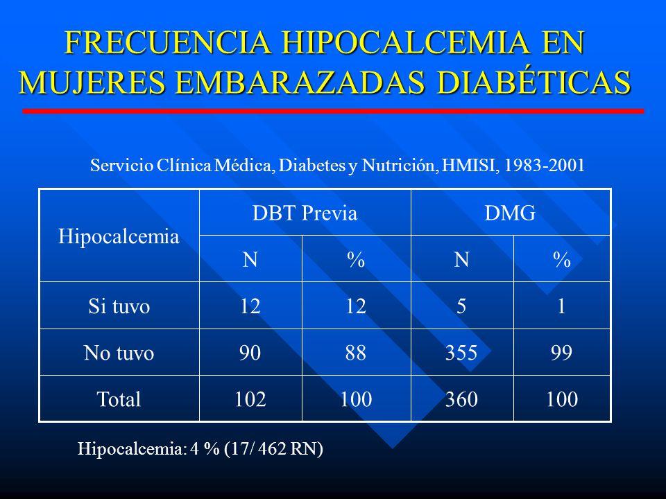 FRECUENCIA HIPOCALCEMIA EN MUJERES EMBARAZADAS DIABÉTICAS 100360100102Total 993558890No tuvo 1512 Si tuvo %N%N DMGDBT Previa Hipocalcemia Servicio Clínica Médica, Diabetes y Nutrición, HMISI, 1983-2001 Hipocalcemia: 4 % (17/ 462 RN)