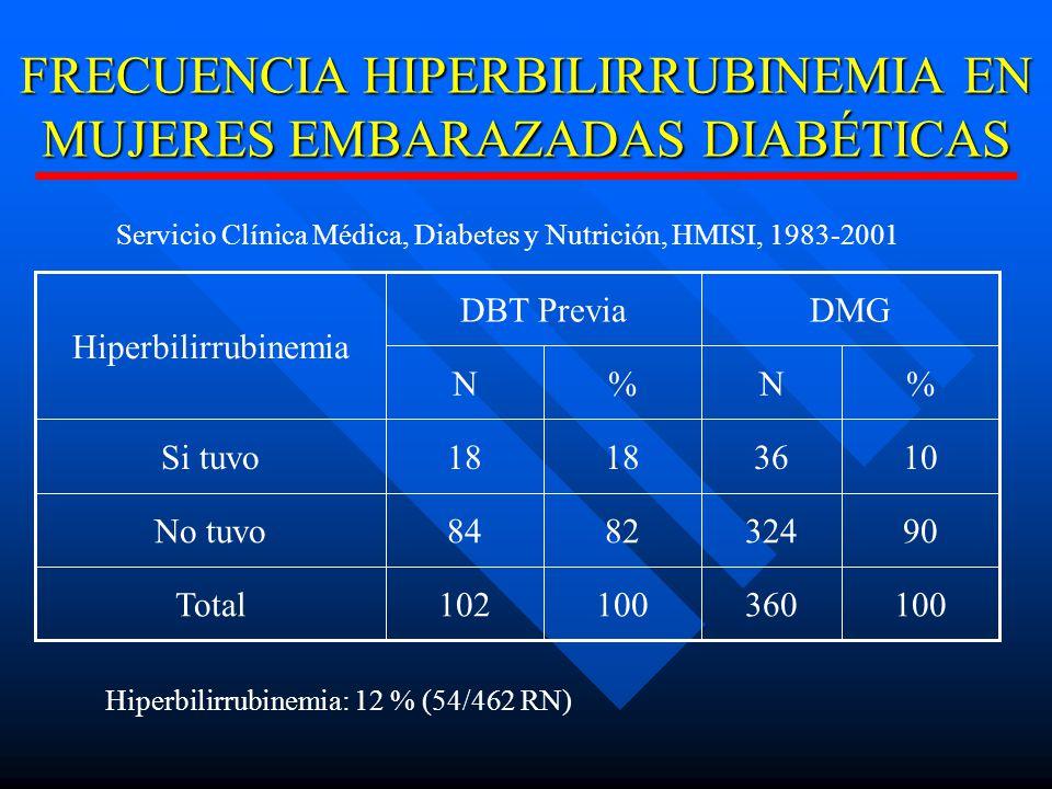 FRECUENCIA HIPERBILIRRUBINEMIA EN MUJERES EMBARAZADAS DIABÉTICAS 100360100102Total 903248284No tuvo 103618 Si tuvo %N%N DMGDBT Previa Hiperbilirrubinemia Servicio Clínica Médica, Diabetes y Nutrición, HMISI, 1983-2001 Hiperbilirrubinemia: 12 % (54/462 RN)