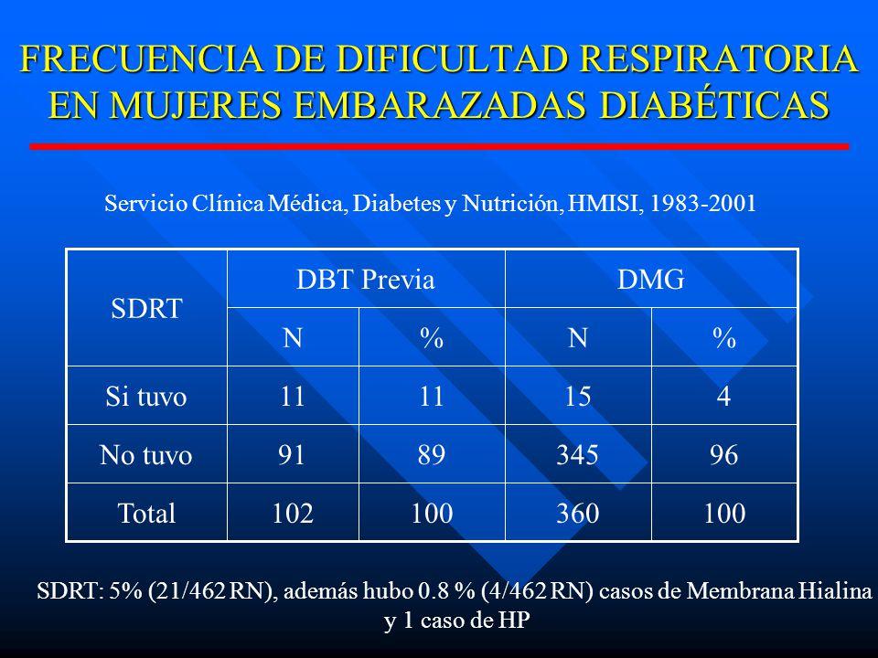 FRECUENCIA DE DIFICULTAD RESPIRATORIA EN MUJERES EMBARAZADAS DIABÉTICAS 100360100102Total 963458991No tuvo 41511 Si tuvo %N%N DMGDBT Previa SDRT Servicio Clínica Médica, Diabetes y Nutrición, HMISI, 1983-2001 SDRT: 5% (21/462 RN), además hubo 0.8 % (4/462 RN) casos de Membrana Hialina y 1 caso de HP
