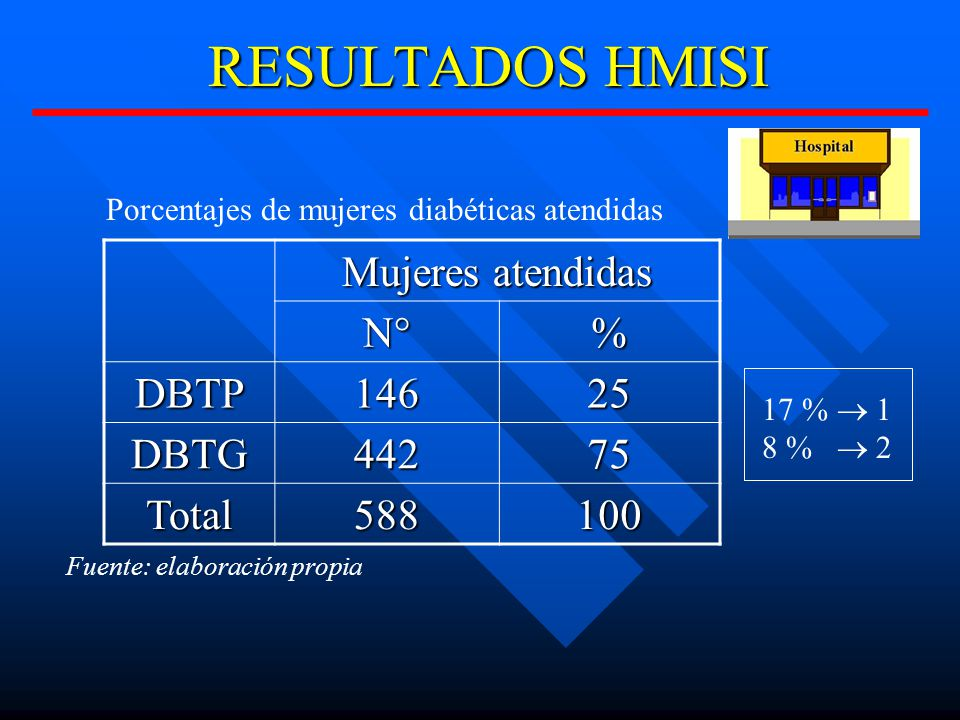 RESULTADOS HMISI Mujeres atendidas N°% DBTP14625 DBTG44275 Total588100 Fuente: elaboración propia 17 % 1 8 % 2 Porcentajes de mujeres diabéticas atendidas
