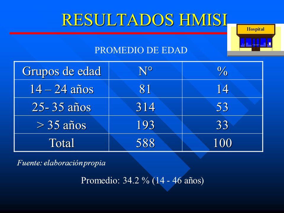 RESULTADOS HMISI Grupos de edad N°% 14 – 24 años 8114 25- 35 años 31453 > 35 años 19333 Total588100 PROMEDIO DE EDAD Fuente: elaboración propia Promedio: 34.2 % (14 - 46 años)