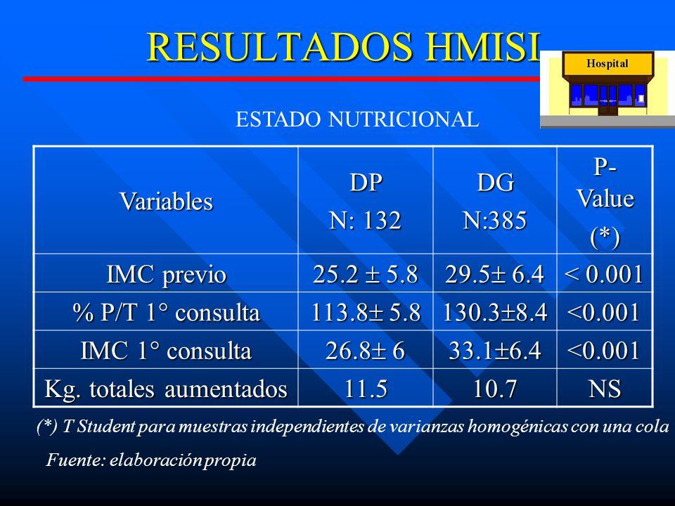 RESULTADOS HMISI VariablesDP N: 132 DGN:385 P- Value (*) IMC previo 25.2 5.8 29.5 6.4 < 0.001 % P/T 1° consulta 113.8 5.8 130.3 8.4 <0.001 IMC 1° consulta 26.8 6 33.1 6.4 <0.001 Kg.
