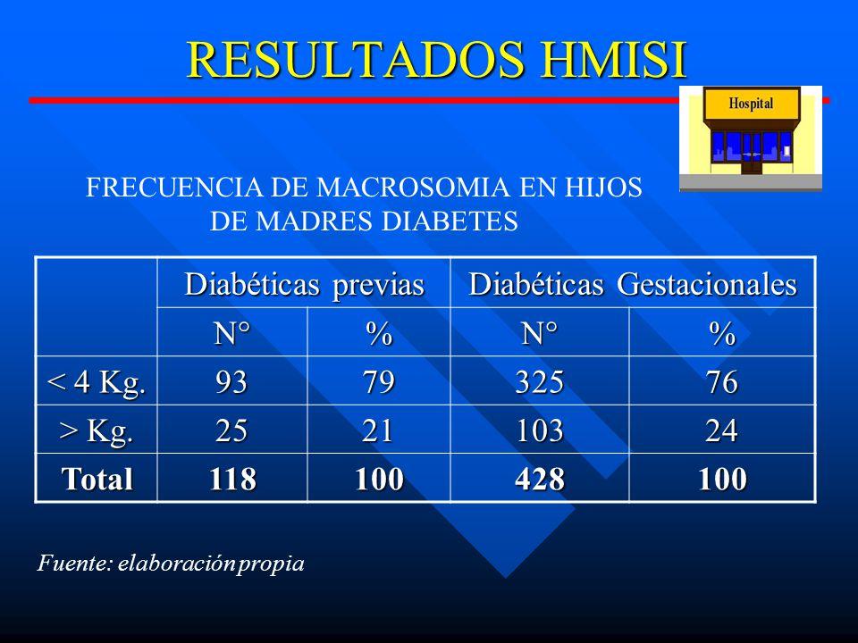 RESULTADOS HMISI Diabéticas previas Diabéticas Gestacionales N°%N°% < 4 Kg.
