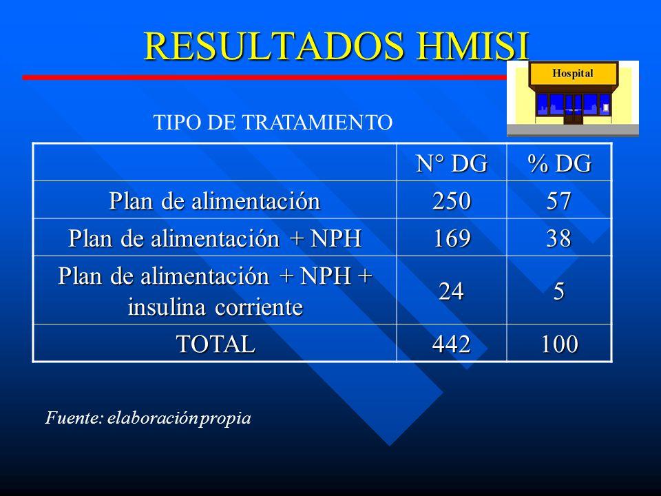RESULTADOS HMISI N° DG % DG Plan de alimentación 25057 Plan de alimentación + NPH 16938 Plan de alimentación + NPH + insulina corriente 245 TOTAL442100 TIPO DE TRATAMIENTO Fuente: elaboración propia