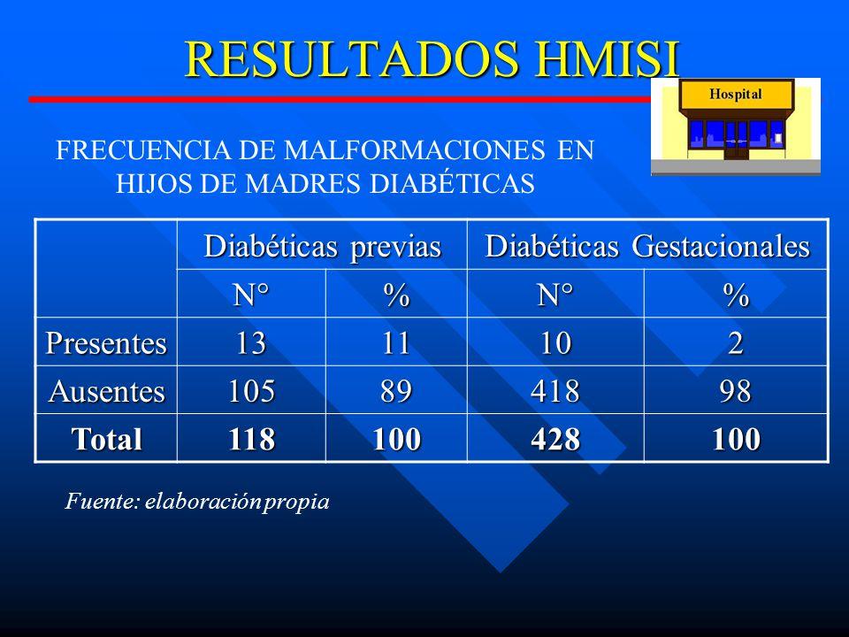 RESULTADOS HMISI Diabéticas previas Diabéticas Gestacionales N°%N°% Presentes1311102 Ausentes1058941898 Total118100428100 FRECUENCIA DE MALFORMACIONES EN HIJOS DE MADRES DIABÉTICAS Fuente: elaboración propia