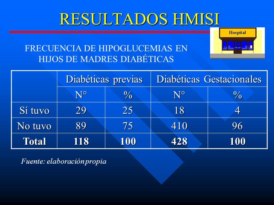 RESULTADOS HMISI Diabéticas previas Diabéticas Gestacionales N°%N°% Sí tuvo 2925184 No tuvo 897541096 Total118100428100 FRECUENCIA DE HIPOGLUCEMIAS EN HIJOS DE MADRES DIABÉTICAS Fuente: elaboración propia