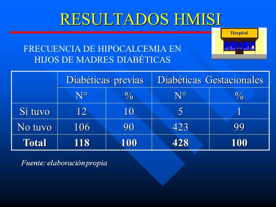 RESULTADOS HMISI Diabéticas previas Diabéticas Gestacionales N°%N°% Sí tuvo 121051 No tuvo 1069042399 Total118100428100 FRECUENCIA DE HIPOCALCEMIA EN HIJOS DE MADRES DIABÉTICAS Fuente: elaboración propia