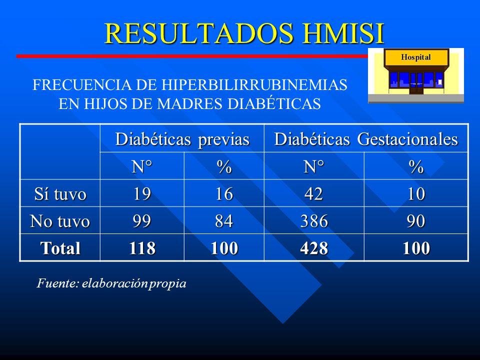 RESULTADOS HMISI Diabéticas previas Diabéticas Gestacionales N°%N°% Sí tuvo 19164210 No tuvo 998438690 Total118100428100 FRECUENCIA DE HIPERBILIRRUBINEMIAS EN HIJOS DE MADRES DIABÉTICAS Fuente: elaboración propia