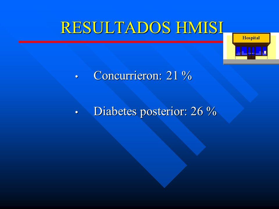 RESULTADOS HMISI Concurrieron: 21 % Concurrieron: 21 % Diabetes posterior: 26 % Diabetes posterior: 26 %