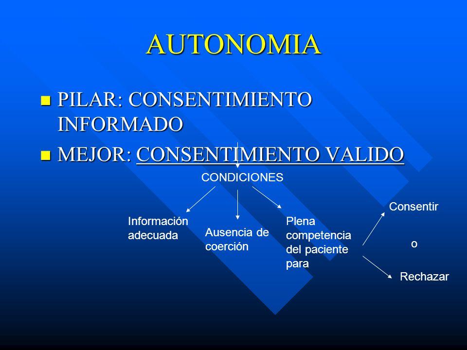 AUTONOMIA PILAR: CONSENTIMIENTO INFORMADO PILAR: CONSENTIMIENTO INFORMADO MEJOR: CONSENTIMIENTO VALIDO MEJOR: CONSENTIMIENTO VALIDO CONDICIONES Información adecuada Ausencia de coerción Plena competencia del paciente para Consentir Rechazar o