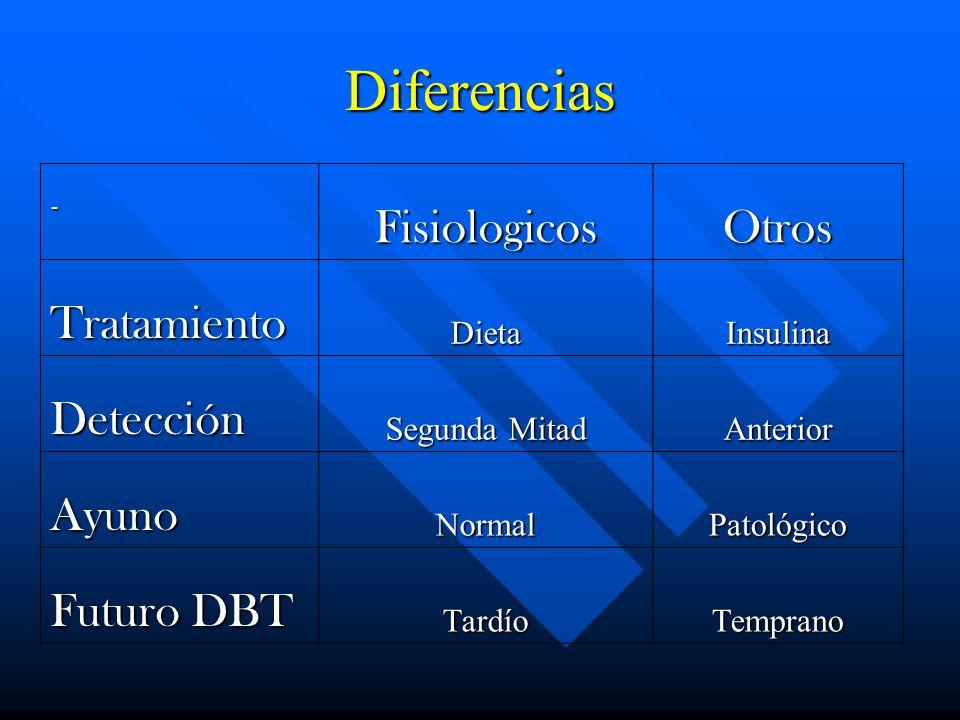 Diferencias - FisiologicosOtros TratamientoDietaInsulina Detección Segunda Mitad Anterior AyunoNormalPatológico Futuro DBT TardíoTemprano