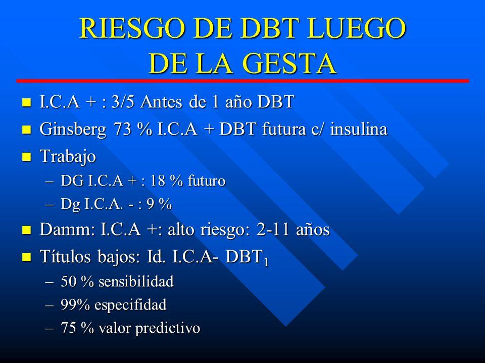 RIESGO DE DBT LUEGO DE LA GESTA I.C.A + : 3/5 Antes de 1 año DBT I.C.A + : 3/5 Antes de 1 año DBT Ginsberg 73 % I.C.A + DBT futura c/ insulina Ginsberg 73 % I.C.A + DBT futura c/ insulina Trabajo Trabajo –DG I.C.A + : 18 % futuro –Dg I.C.A.