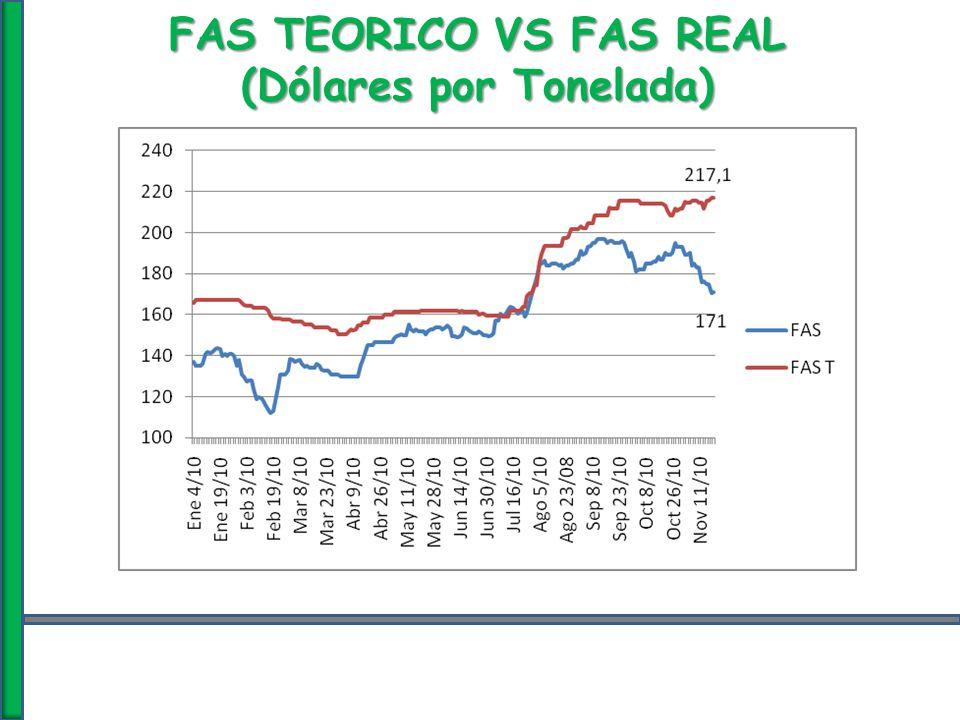 FAS TEORICO VS FAS REAL (Dólares por Tonelada)