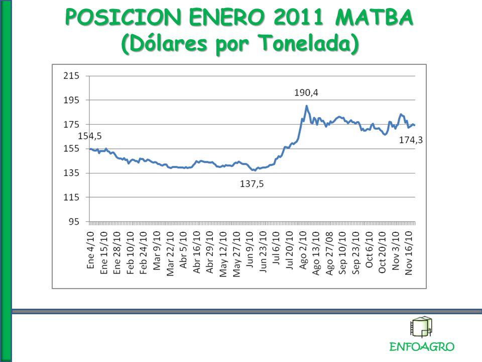 POSICION ENERO 2011 MATBA (Dólares por Tonelada)